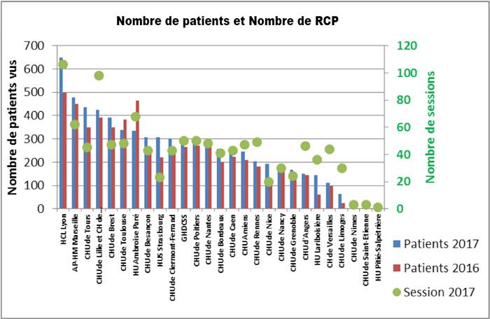 nombre de patients et nombre de rcp